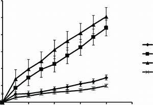 Comparative Ex Vivo Drug Permeation Profiles Of Azelastine