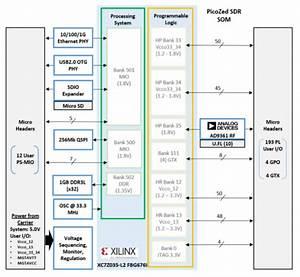 Adrv9361-z7035 User Guide