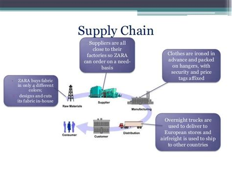 Zara Proces Flow Diagram by Pin By Qiqi Zheng On Light Festivals Zara Supply Chain