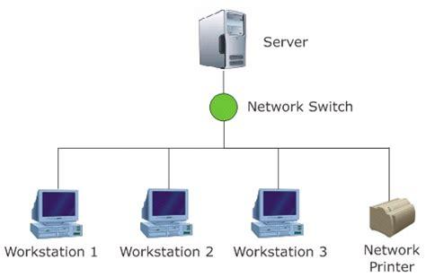 client server network definition advantages