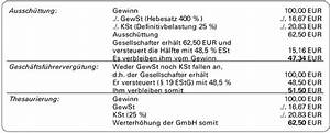 Muss Man Mieteinnahmen Versteuern : versteuerung gewinn ~ Eleganceandgraceweddings.com Haus und Dekorationen