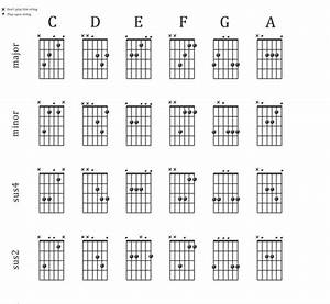Learn To Play Sus2 And Sus4 Chords In The Open Position