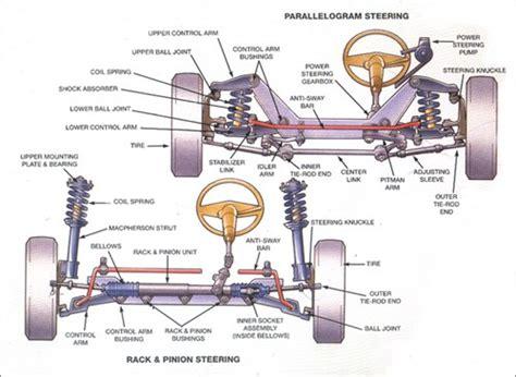 car suspension parts names vehicle steering suspension diagrams sun auto service