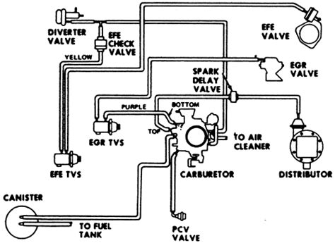 Carb 305 Chevy Engine Wiring Diagram by Repair Guides