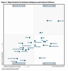 Gartner Microsoft As A Leader In Bi And