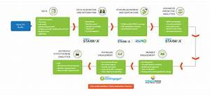 Integrated Quality Improvement  U0026 Gap Closure Solutions