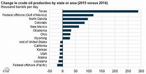 Crude Oil Supply Chart U S Crude Oil Production In 2015 Was The Highest Since