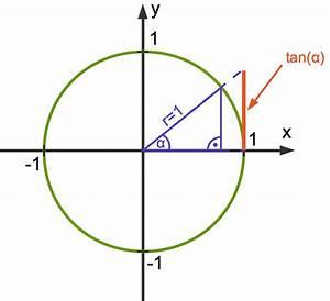 Sinus Cosinus Berechnen : trigonometrie winkelfunktion am einheitskreis online erkl rt ~ Themetempest.com Abrechnung
