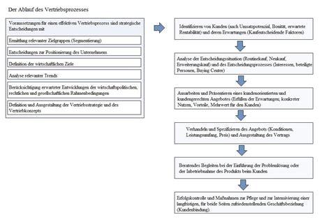 vertrieb tabellen und diagramme