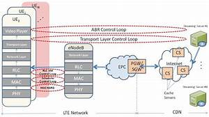 End To End Full System Architecture Including Lte Radio