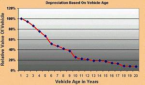 Depreciation Useful Life Chart How Car Buy Rater Works The Methods It Uses To Evaluate