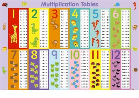 printable 6 times table charts activity shelter