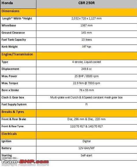 Honda Cbr 250r Technical Specifications Feature List