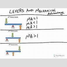 Poe  Levers & Mechanical Advantage Youtube