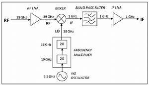 Down Converter Block Diagram