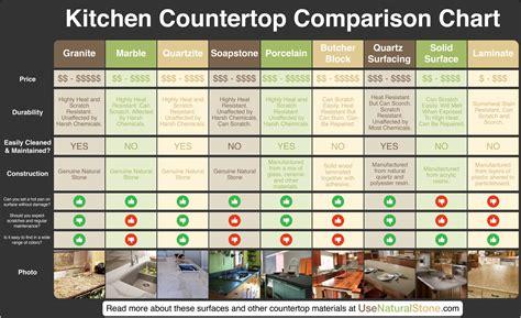 Compare Kitchen Countertops by Countertop Comparison Chart Hacks Tips Budget