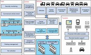 Build Intelligent Transportation Systems With The Traffic