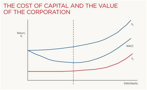 treasury essentials weighted average cost  capital