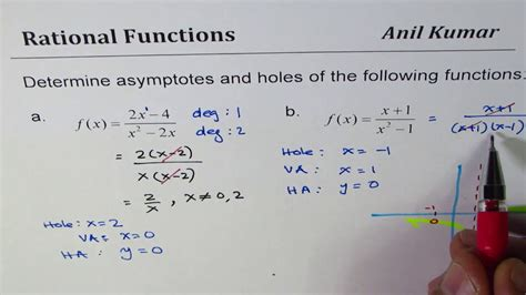 holes graph asymptotes
