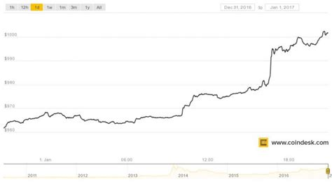 In the beginning price at 58793 dollars. Bitcoin Price Tops $1,000 in First Day of 2017 Trading ...