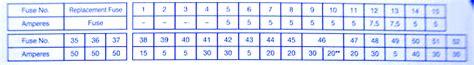 2000 Bmw 328ci Fuse Diagram by Bmw E 46 2003 Fuse Box Block Circuit Breaker Diagram