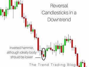 Candlestick Chart Patterns Trend Trading Candlestick