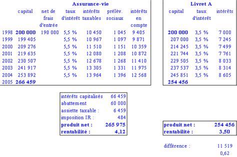 la fiscalit 233 de l 233 pargne