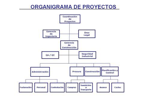 como hacer una empresa 191 c 243 mo hacer el organigrama