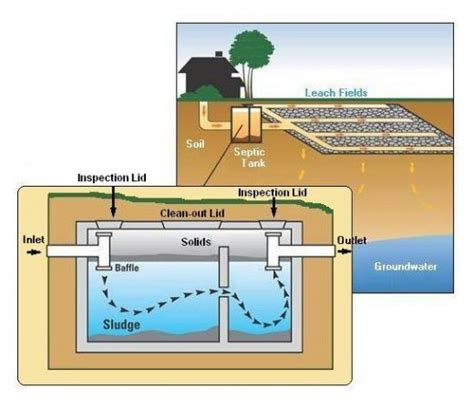 sewer system design all about septic systems dengarden