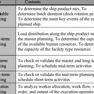 Ship Production Pdf pdf research on a simulation based ship production