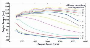 Engine Torque Map