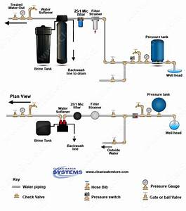 When To Use A Spindown Filter For Well Water