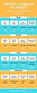 Tiempos Verbales En Ingles Ejercicios