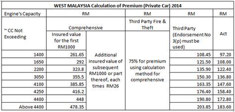 premium calculation  insure removed