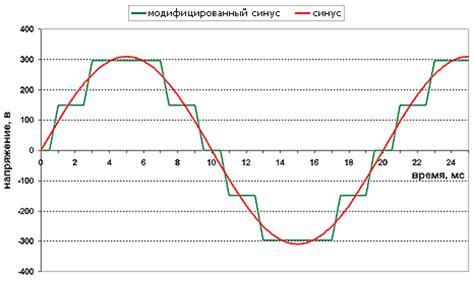 Таблица мощности бытовых электроприборов в квт