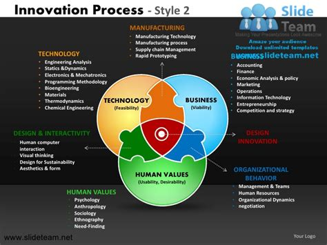 create innovation decision making  product