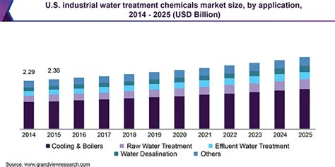 Industrial Water Treatment Chemicals Market Trends Report ...