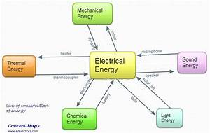 Electrical Energy Tranformation