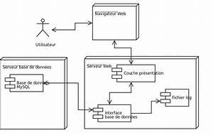 File Diagramme Deploiement Svg