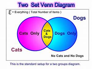 How To Fill Out A Venn Diagram  U2013 Venn Diagrams Read
