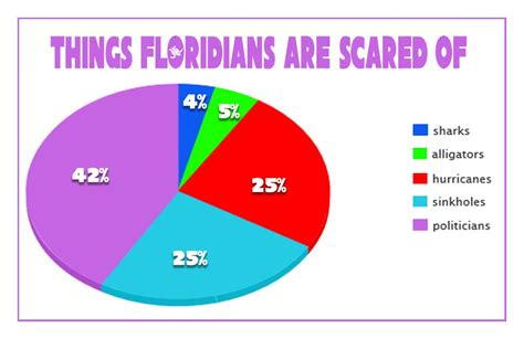 Meme Categories - things floridians are scared of waterfront properties blog
