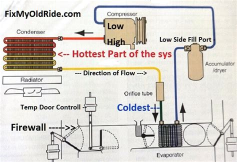 learn   fix  car air conditioning systems