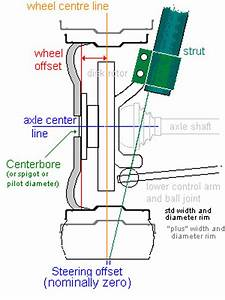 Psa  What Is Wheel Offset  How Does It Affect My Wheels