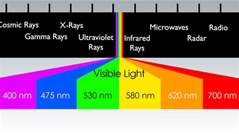 Light Wave Definition by What Is The Electromagnetic Spectrum Monkeysee