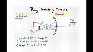 Ray Tracing For Concave And Convex Mirrors