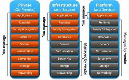 Service Cloud Models Diagram Iaas Paas Saas