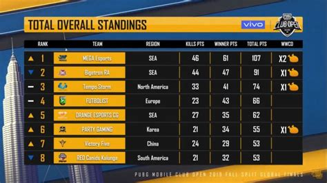 pubg news pmco  global prelims day  highlights  summary team synerge    position