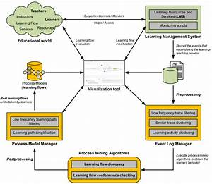 Architecture For Learning Process Discovery In Self