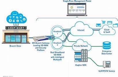 Wan Sd Hughes Broadband Edge Diagram Network