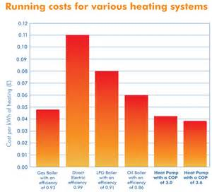 Air Source Heat Pump Running Costs Images